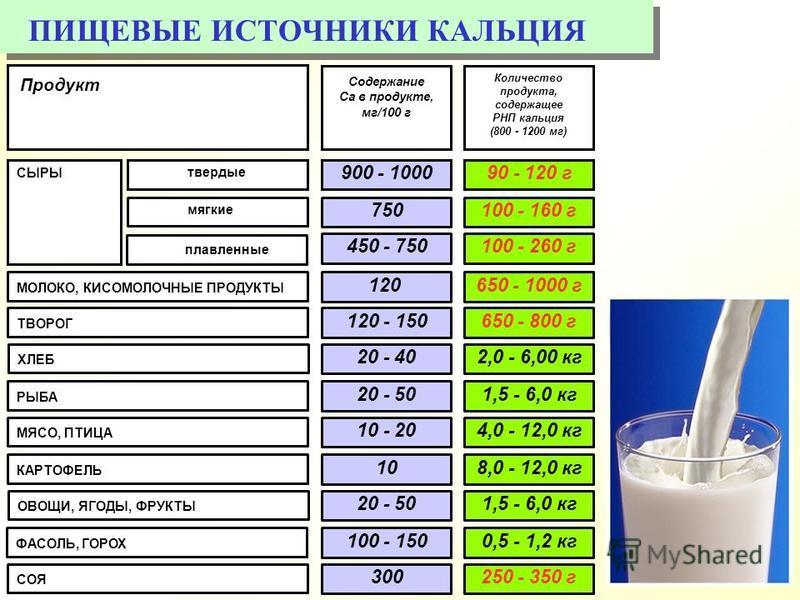 ПИЩЕВЫЕ ИСТОЧНИКИ КАЛЬЦИЯ Продукт Количество продукта, содержащее РНП кальция (800 - 1200 мг) Содержание Са в продукте, мг/100 г 900 - 1000 750 120 90 - 120 г 100 - 160 г 650 - 1000 г СЫРЫ твердые МОЛОКО, КИСОМОЛОЧНЫЕ ПРОДУКТЫ 450 - 750100 - 260 г мя