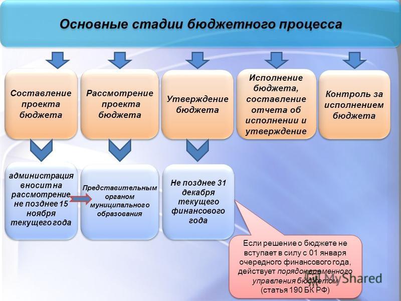 Основные стадии бюджетного процесса Составление проекта бюджета Рассмотрение проекта бюджета Рассмотрение проекта бюджета Утверждение бюджета Утверждение бюджета Исполнение бюджета, составление отчета об исполнении и утверждение Не позднее 31 декабря
