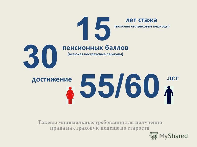 15 Таковы минимальные требования для получения права на страховую пенсию по старости лет стажа (включая нестраховые периоды) 30 пенсионных баллов ( включая нестраховые периоды ) 55/60 достижение лет