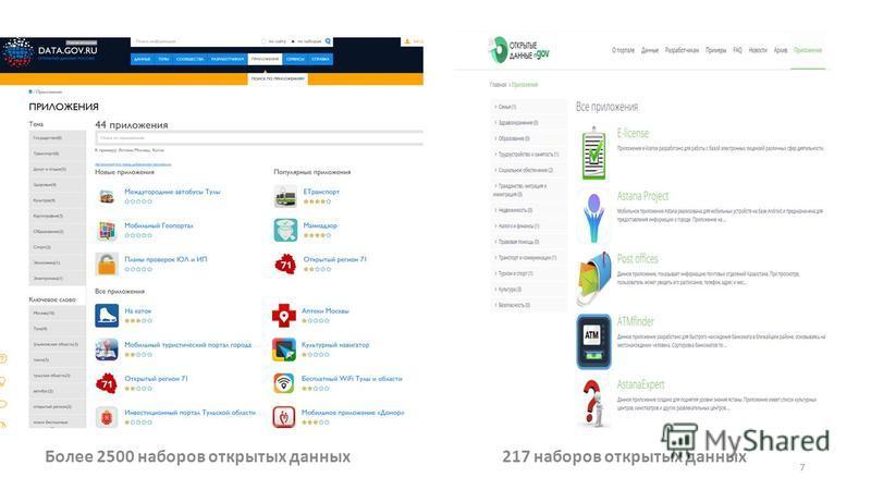 Более 2500 наборов открытых данных 217 наборов открытых данных 7