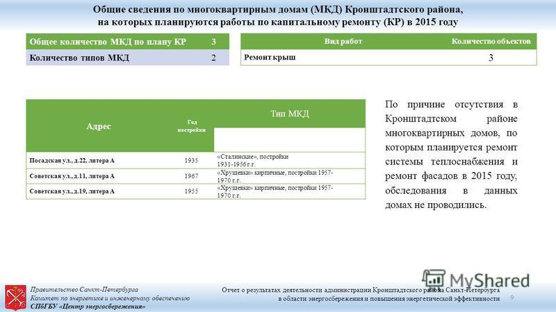 Правительство Санкт-Петербурга Комитет по энергетике и инженерному обеспечению СПбГБУ «Центр энергосбережения» Общие сведения по многоквартирным домам (МКД) Кронштадтского района, на которых планируются работы по капитальному ремонту (КР) в 2015 году