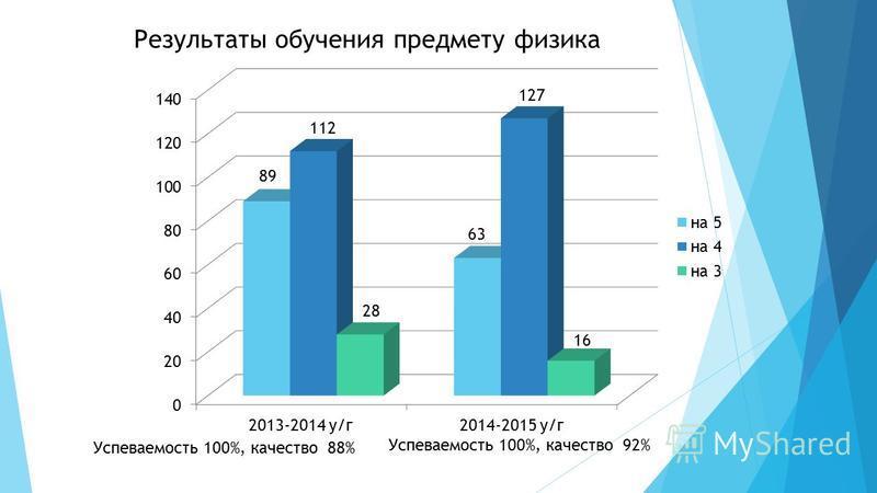 Результаты обучения предмету физика Успеваемость 100%, качество 92%