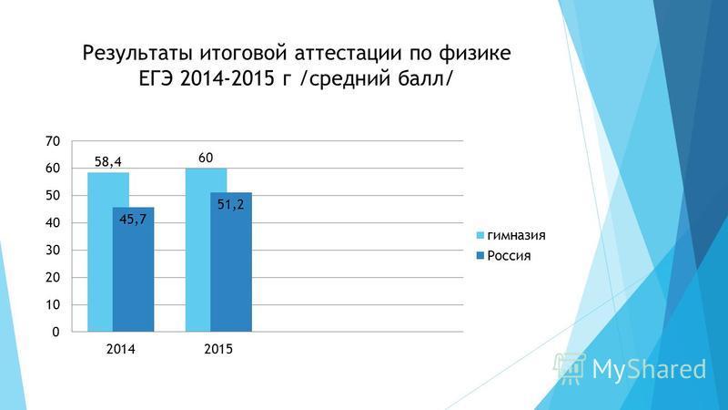 Результаты итоговой аттестации по физике ЕГЭ 2014-2015 г /средний балл/