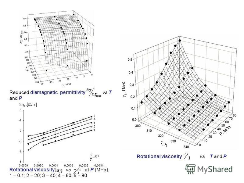 Reduced diamagnetic permittivity vs T and P Rotational viscosity vs T and P Rotational viscosity vs at P (MPa): 1 – 0.1; 2 – 20; 3 – 40; 4 – 60; 5 – 80