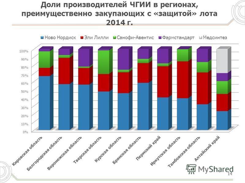 Доли производителей ЧГИИ в регионах, преимущественно закупающих с «защитой» лота 2014 г. 14