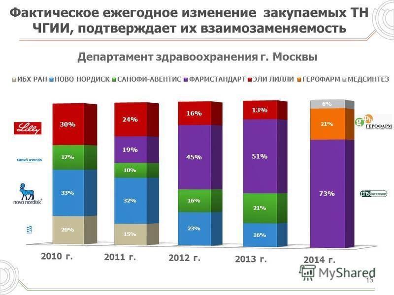 Фактическое ежегодное изменение закупаемых ТН ЧГИИ, подтверждает их взаимозаменяемость 15