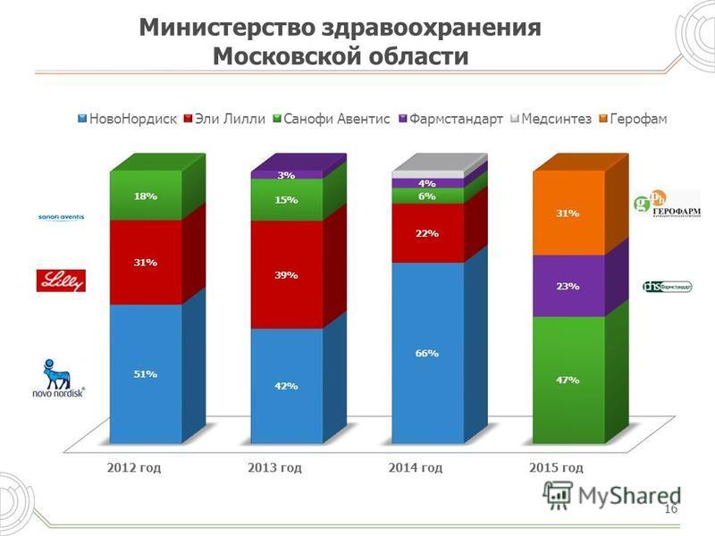 Министерство здравоохранения Московской области 16