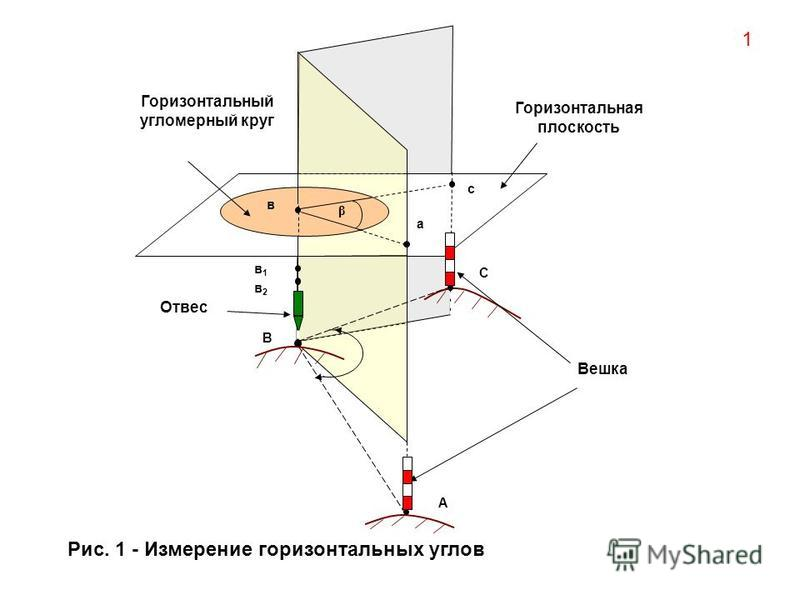 Горизонтальный угломерный круг Горизонтальная плоскость А В С а в с β в 1 в 1 в 2 в 2 Отвес Вешка 1 Рис. 1 - Измерение горизонтальных углов
