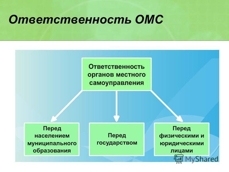 Ответственность ОМС
