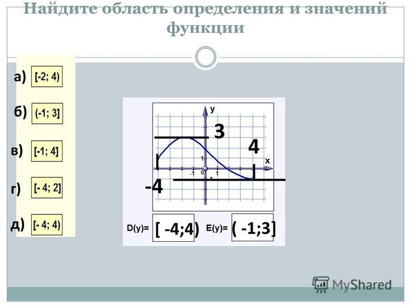 Найдите область определения и значений функции -4 4 [ -4;4) 3 ( -1;3] а) б) в) г) д)
