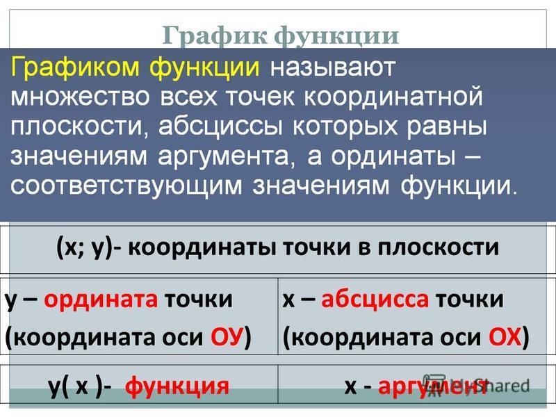 График функции (х; у)- координаты точки в плоскости у( х )- функциях - аргумент у – ордината точки (координата оси ОУ) х – абсцисса точки (координата оси ОХ)