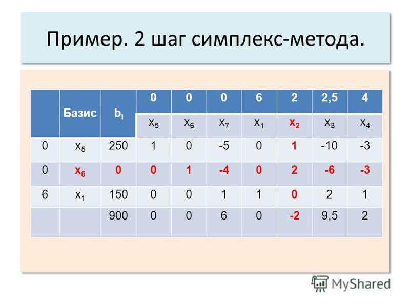 Пример. 2 шаг симплекс-метода. Базисbibi 000622,54 x5x5 x6x6 x7x7 x1x1 x2x2 x3x3 x4x4 0x5x5 25010-501-10-3 0x6x6 001-402-6-3 6x1x1 1500011021 9000060-29,52