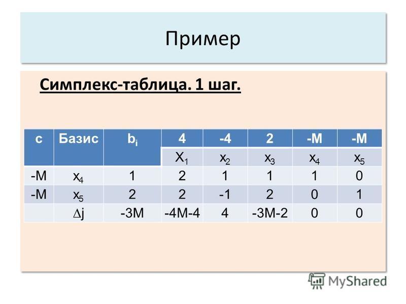 Пример Симплекс-таблица. 1 шаг. с Базис bibi 4-42-M X1X1 x2x2 x3x3 x4x4 x5x5 -Мx4x4 121110 x5x5 22201 j-3M-4M-44-3M-200