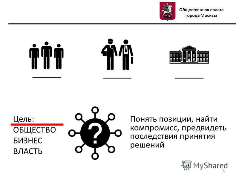 Цель: ОБЩЕСТВО БИЗНЕС ВЛАСТЬ Понять позиции, найти компромисс, предвидеть последствия принятия решений Общественная палата города Москвы 5