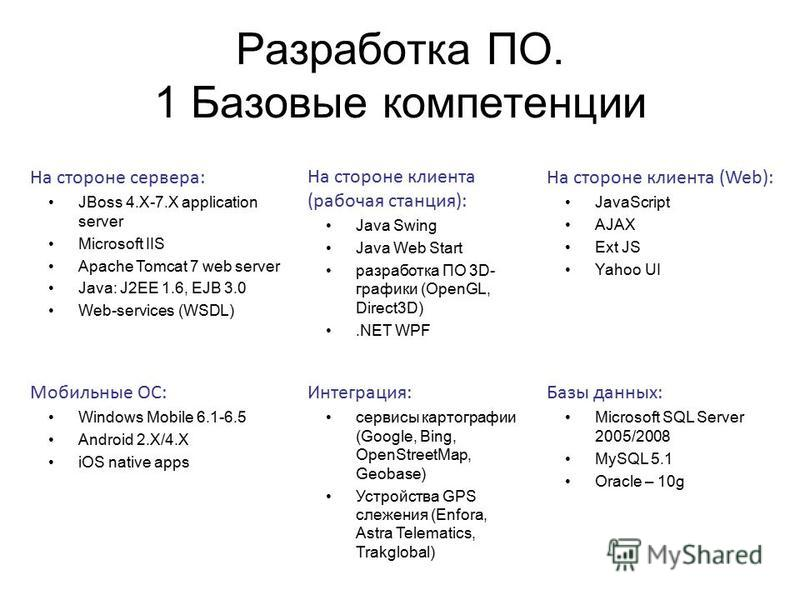 Разработка ПО. 1 Базовые компетенции На стороне сервера: JBoss 4.X-7. X application server Microsoft IIS Apache Tomcat 7 web server Java: J2EE 1.6, EJB 3.0 Web-services (WSDL) На стороне клиента (рабочая станция): Java Swing Java Web Start разработка