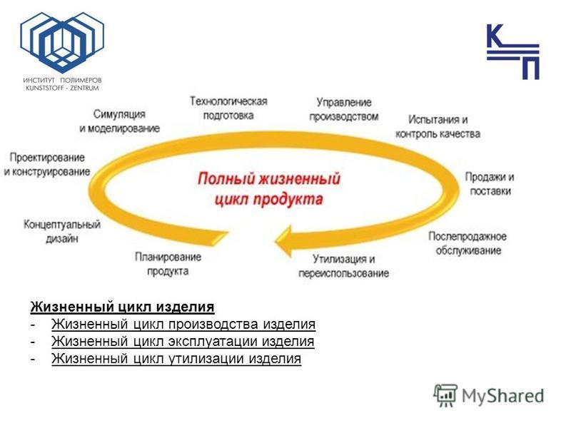 Жизненный цикл изделия -Жизненный цикл производства изделия -Жизненный цикл эксплуатации изделия -Жизненный цикл утилизации изделия