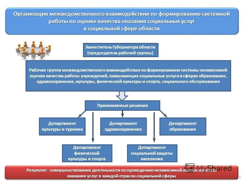 Организация межведомственного взаимодействия по формированию системной работы по оценке качества оказания социальных услуг в социальной сфере области 3 Заместитель Губернатора области (председатель рабочей группы) Рабочая группа межведомственного вза