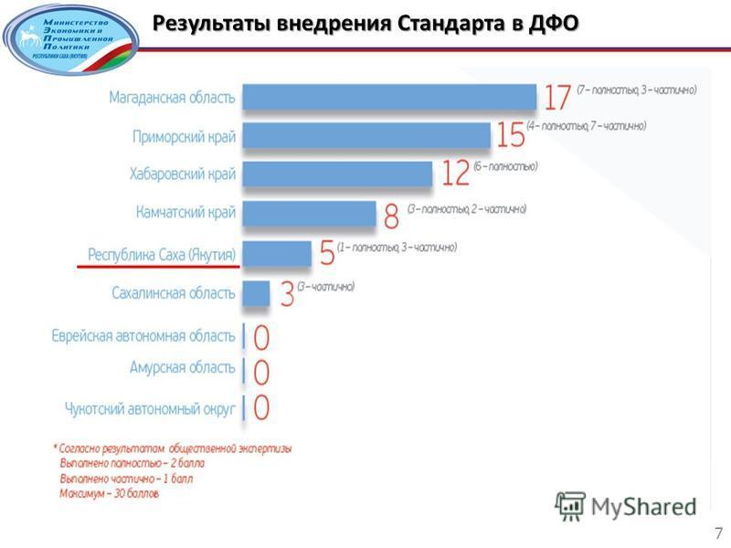 Результаты внедрения Стандарта в ДФО 7