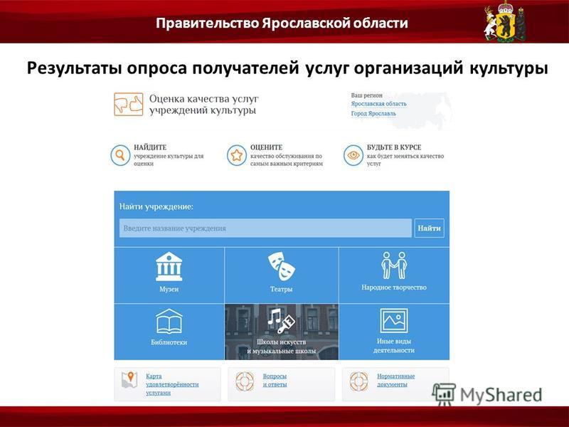 Результаты опроса получателей услуг организаций культуры Правительство Ярославской области