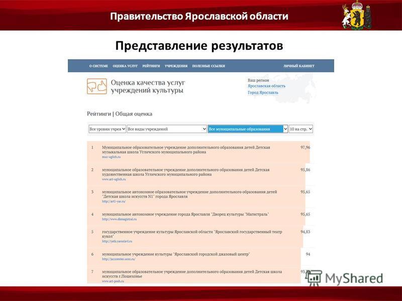 Представление результатов Правительство Ярославской области