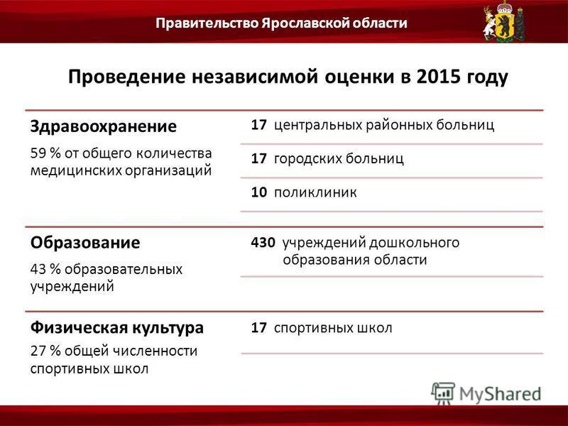 Правительство Ярославской области Проведение независимой оценки в 2015 году Здравоохранение 59 % от общего количества медицинских организаций 17 центральных районных больниц 17 городских больниц 10 поликлиник Образование 43 % образовательных учрежден