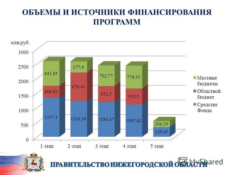 ОБЪЕМЫ И ИСТОЧНИКИ ФИНАНСИРОВАНИЯ ПРОГРАММ млн.руб.