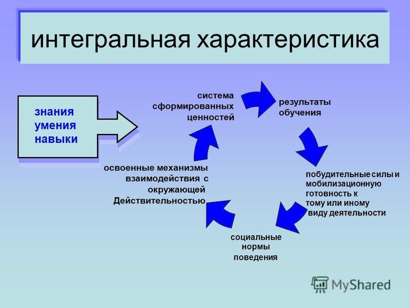 интегральная характеристика результаты обучения побудительные силы и мобилизационную готовность к тому или иному виду деятельности социальные нормы поведения освоенные механизмы взаимодействия с окружающей Действительностью. система сформированных це