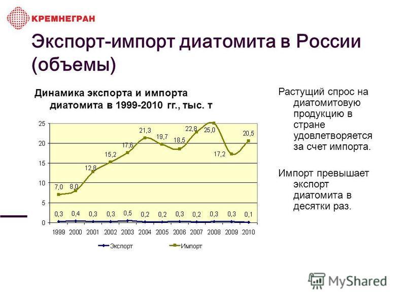 Экспорт-импорт диатомита в России (объемы) Динамика экспорта и импорта диатомита в 1999-2010 гг., тыс. т Растущий спрос на диатомитовую продукцию в стране удовлетворяется за счет импорта. Импорт превышает экспорт диатомита в десятки раз.