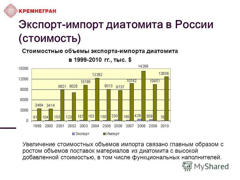 Стоимостные объемы экспорта-импорта диатомита в 1999-2010 гг., тыс. $ Увеличение стоимостных объемов импорта связано главным образом с ростом объемов поставок материалов из диатомита с высокой добавленной стоимостью, в том числе функциональных наполн