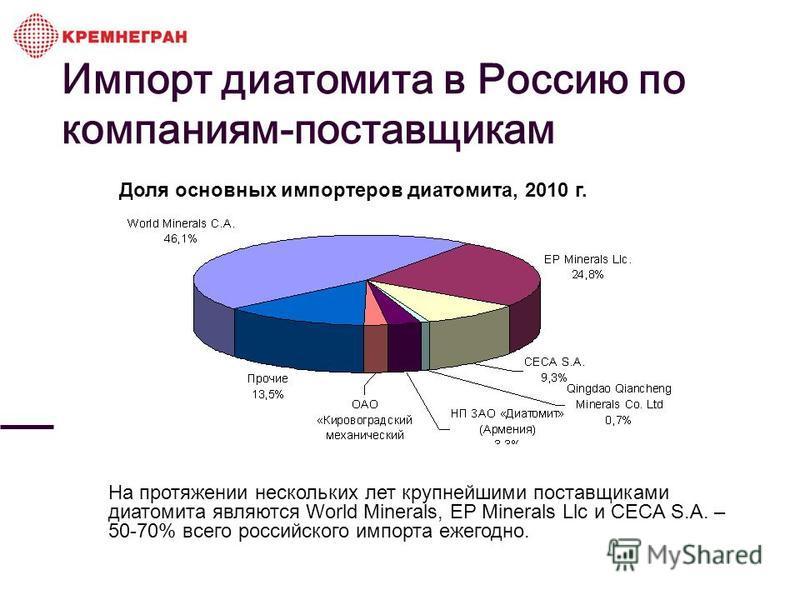 Доля основных импортеров диатомита, 2010 г. На протяжении нескольких лет крупнейшими поставщиками диатомита являются World Minerals, EP Minerals Llc и CECA S.A. – 50-70% всего российского импорта ежегодно. Импорт диатомита в Россию по компаниям-поста