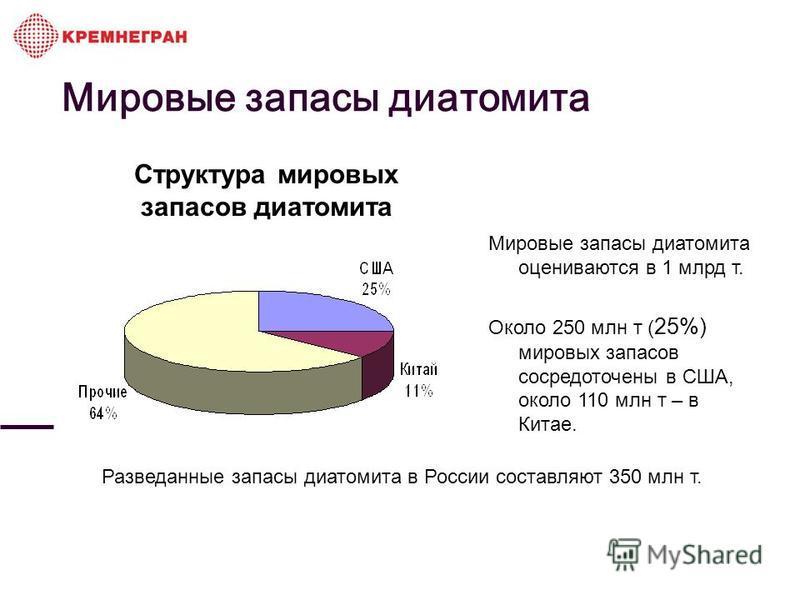 Мировые запасы диатомита Структура мировых запасов диатомита Мировые запасы диатомита оцениваются в 1 млрд т. Около 250 млн т ( 25%) мировых запасов сосредоточены в США, около 110 млн т – в Китае. Разведанные запасы диатомита в России составляют 350