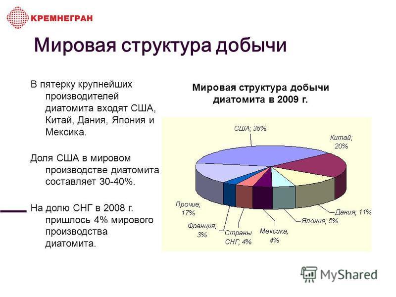Мировая структура добычи Мировая структура добычи диатомита в 2009 г. В пятерку крупнейших производителей диатомита входят США, Китай, Дания, Япония и Мексика. Доля США в мировом производстве диатомита составляет 30-40%. На долю СНГ в 2008 г. пришлос