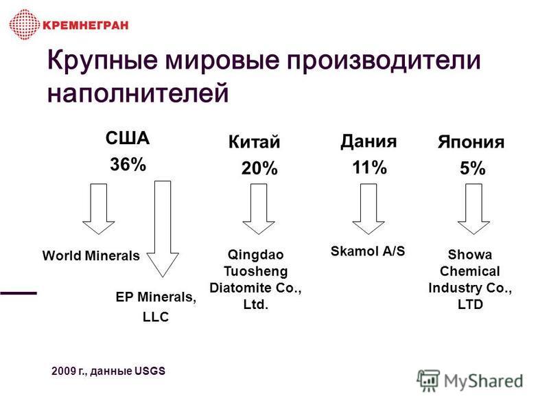 Крупные мировые производители наполнителей США 36% Китай 20% Дания 11% Япония 5% World Minerals EP Minerals, LLC Qingdao Tuosheng Diatomite Co., Ltd. Skamol A/S Showa Chemical Industry Co., LTD 2009 г., данные USGS