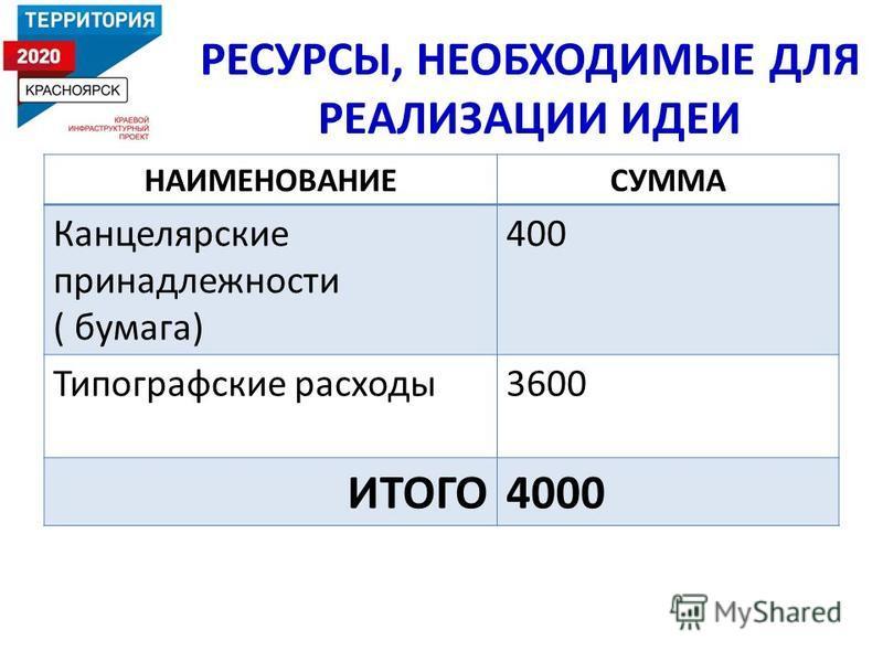 РЕСУРСЫ, НЕОБХОДИМЫЕ ДЛЯ РЕАЛИЗАЦИИ ИДЕИ НАИМЕНОВАНИЕСУММА Канцелярские принадлежности ( бумага) 400 Типографские расходы 3600 ИТОГО4000