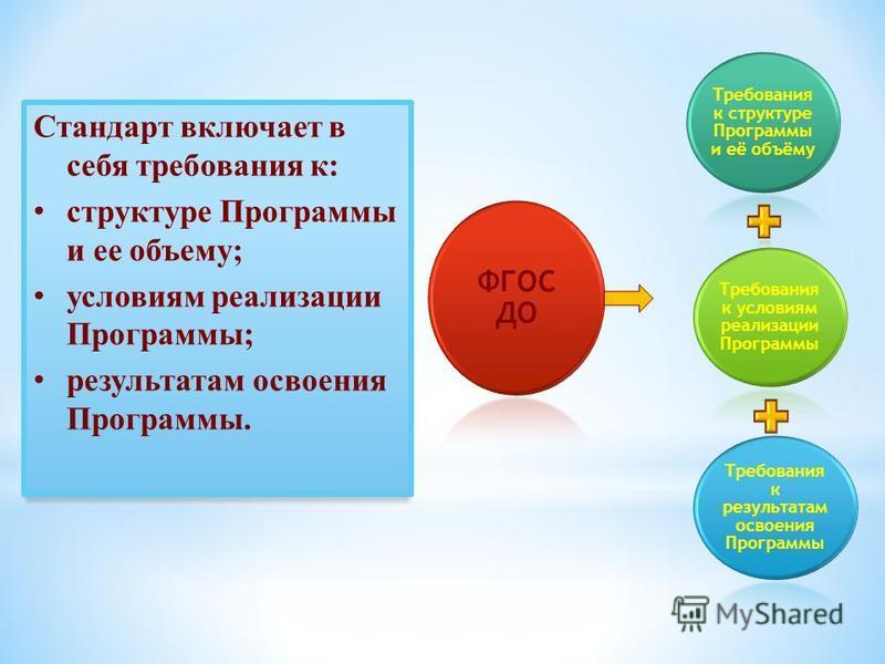 Стандарт включает в себя требования к: структуре Программы и ее объему; условиям реализации Программы; результатам освоения Программы. Требования к структуре Программы и её объёму Требования к условиям реализации Программы Требования к результатам ос