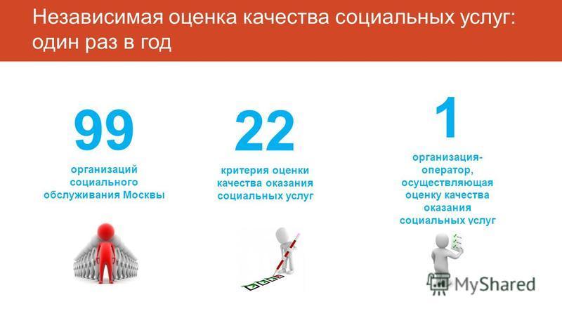 Независимая оценка качества социальных услуг: один раз в год 99 организаций социального обслуживания Москвы 22 критерия оценки качества оказания социальных услуг 1 организация- оператор, осуществляющая оценку качества оказания социальных услуг