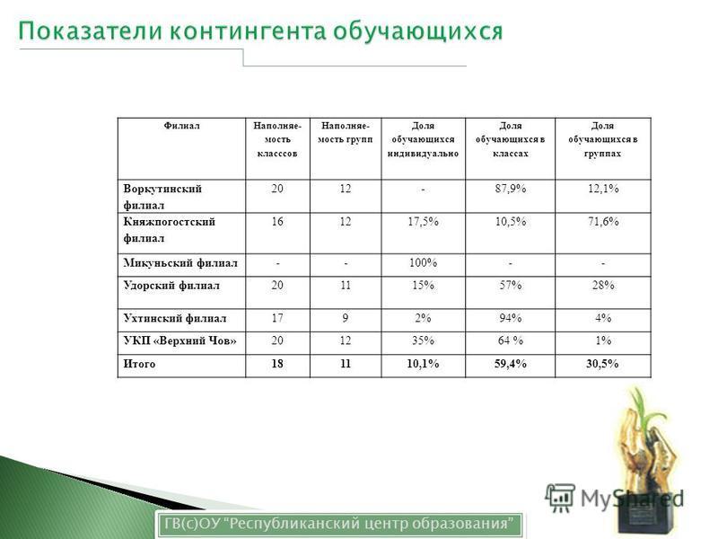 Филиал Наполняе- мость классов Наполняе- мость групп Доля обучающихся индивидуально Доля обучающихся в классах Доля обучающихся в группах Воркутинский филиал 2012-87,9%12,1% Княжпогостский филиал 161217,5%10,5%71,6% Микуньский филиал--100%-- Удорский