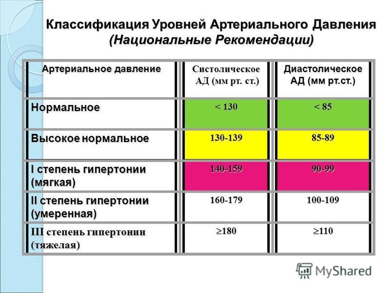 Классификация Уровней Артериального Давления ( Национальные Рекомендации ) Артериальное давление Систолическое АД (мм рт. ст.) АД (мм рт. ст.) Диастолическое АД (мм рт.ст.) Нормальное < 130 < 85 Высокое нормальное 130-13985-89 I степень гипертонии (м