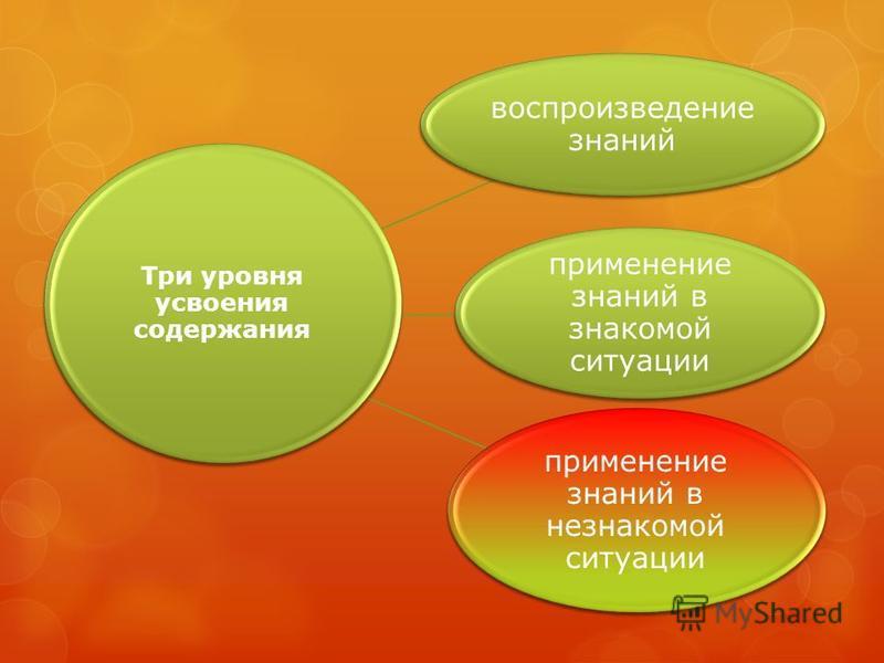 воспроизведение знаний применение знаний в знакомой ситуации Три уровня усвоения содержания применение знаний в незнакомой ситуации