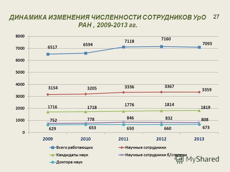 ДИНАМИКА ИЗМЕНЕНИЯ ЧИСЛЕННОСТИ СОТРУДНИКОВ УрО РАН, 2009-2013 гг. 27
