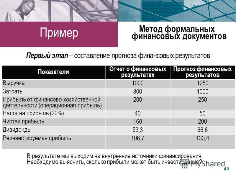 Показатели Отчет о финансовых результатах Прогноз финансовых результатов Выручка 10001250 Затраты 8001000 Прибыль от финансово-хозяйственной деятельности (операционная прибыль) 200250 Налог на прибыль (20%) 4050 Чистая прибыль 160200 Дивиденды 53,366