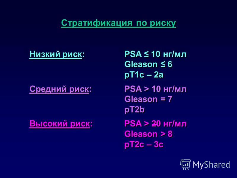 Стратификация по риску Низкий риск:PSA 10 нг/мл Gleason 6 pT1c – 2a Средний риск:PSA > 10 нг/мл Gleason = 7 pT2b Высокий риск:PSA > 20 нг/мл Gleason > 8 pT2c – 3c Стратификация по риску Низкий риск:PSA 10 нг/мл Gleason 6 pT1c – 2a Средний риск:PSA >