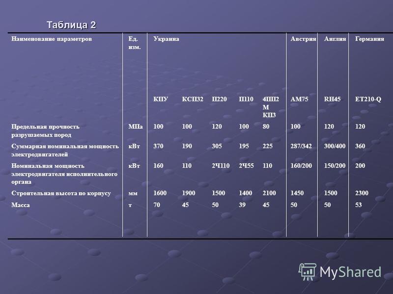 Таблица 2 Наименование параметров Ед. изм. Украина Австрия Англия Германия КПУКСП32П220П1104ПП2 М КП3 АМ75RH45ET210-Q Предельная прочность разрушаемых пород МПа 100 12010080100120 Суммарная номинальная мощность электродвигателей к Вт 3701903051952252