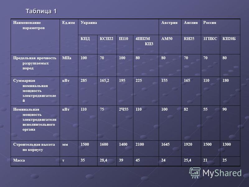 Таблица 1 Наименование параметров Ед.изм Украина Австрия АнглияРоссия КПДКСП22П1104ПП2М КП3 АМ50RH251ГПКСКП20Б Предельная прочность разрушаемых пород МПа 1007010080 70 80 Суммарная номинальная мощность электродвигателе й к Вт 285165,21952251551651101