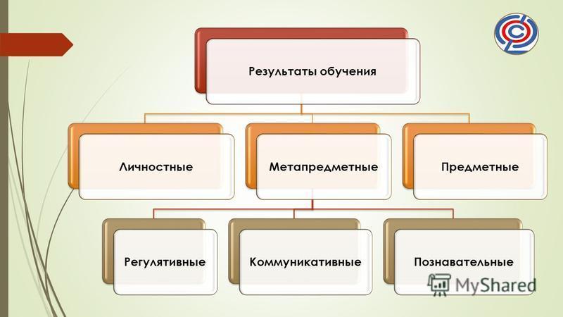 Результаты обучения ЛичностныеМетапредметные РегулятивныеКоммуникативные ПознавательныеПредметные