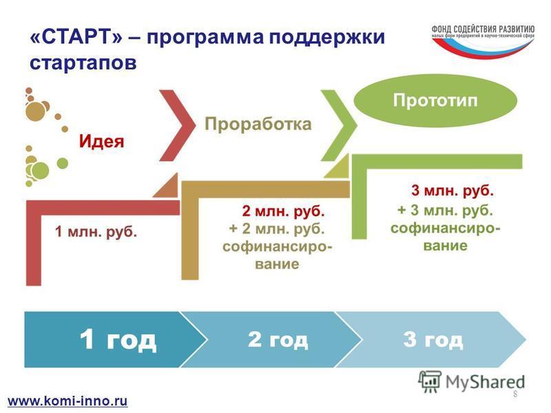 8 «СТАРТ» – программа поддержки стартапов www.komi-inno.ru