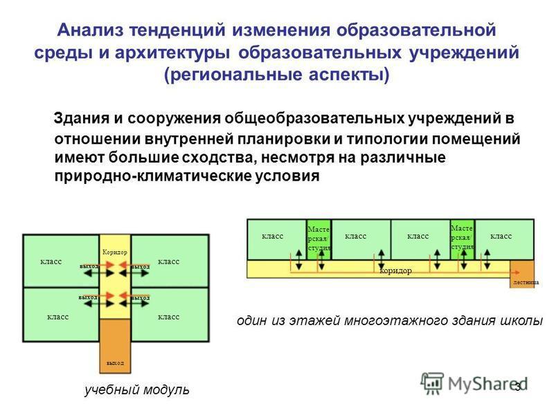 3 Анализ тенденций изменения образовательной среды и архитектуры образовательных учреждений (региональные аспекты) Здания и сооружения общеобразовательных учреждений в отношении внутренней планировки и типологии помещений имеют большие сходства, несм