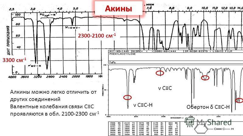 Акины 2300-2100 см -1 3300 см -1 Алкины можно легко отличить от других соединений Валентные колебания связи СС проявляются в обл. 2100-2300 см -1 ν СС ν СС-Н Обертон δ СС-Н
