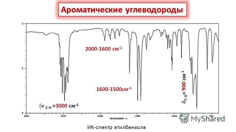 Ароматические углеводороды ( С-Н >3000 см -1 1600-1500 см -1 С-Н < 900 см -1 2000-1600 см -1 ИК-спектр этилбензола