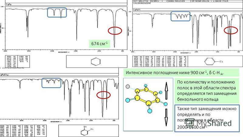 Интенсивное поглощение ниже 900 см -1, δ С-Н Ar 674 см -1 По количеству и положению полос в этой области спектра определяется тип замещения бензольного кольца Также тип замещения можно определять и по поглощению в области 2000-1600 см -1